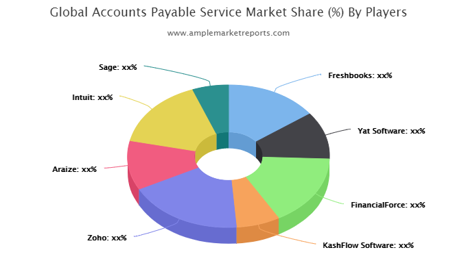 Accounts Payable Service Market