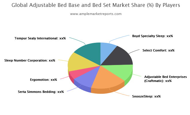 Adjustable Bed Base and Bed Set market