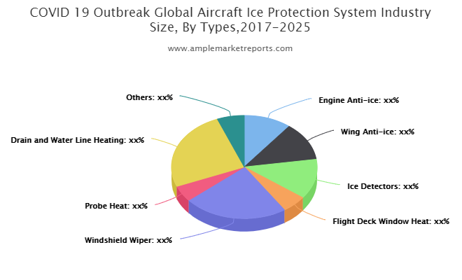 Aircraft Ice Protection System market