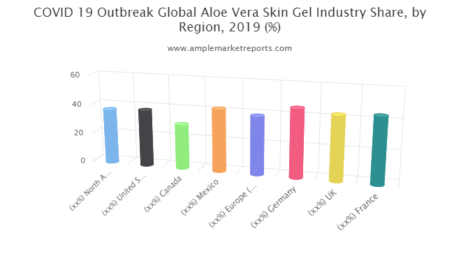 Aloe Vera Skin Gel market