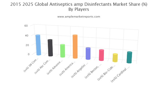 Antiseptics & Disinfectants Market