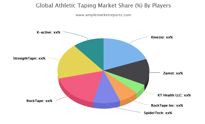 Athletic Taping market