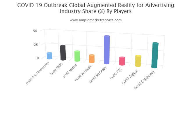 Augmented Reality for Advertising Market