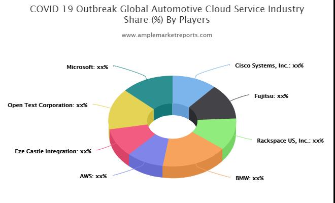 Automotive Cloud Service Market