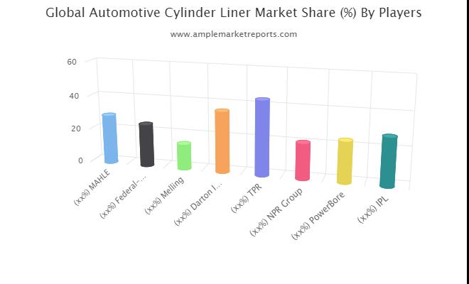 Automotive Cylinder Liner Market
