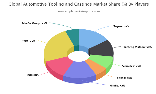 Automotive Tooling and Castings Market