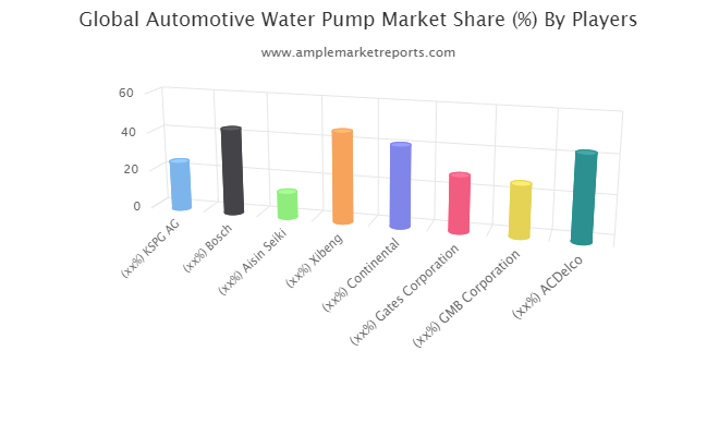 Automotive Water Pump market