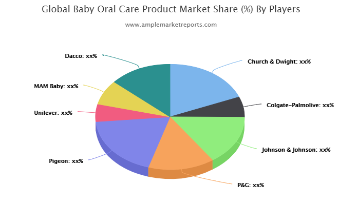 Baby Oral Care Product Market