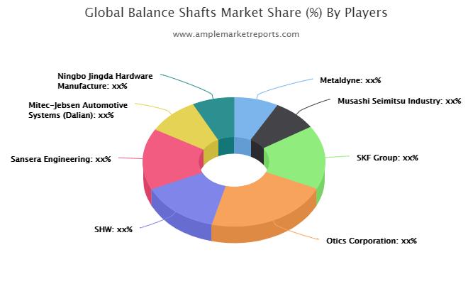 Balance Shafts Market