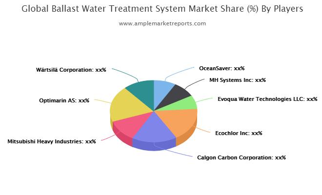 Ballast Water Treatment System market