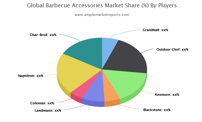 Barbecue Accessories Market