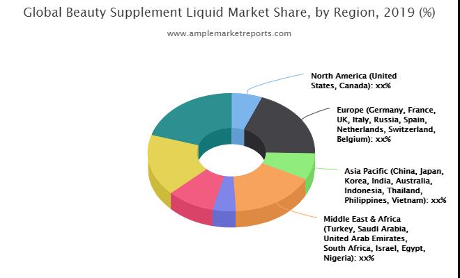 Beauty Supplement Liquid market