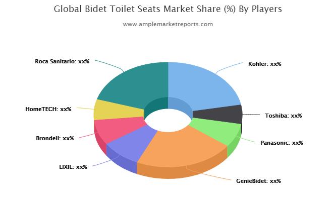 Bidet Toilet Seats market