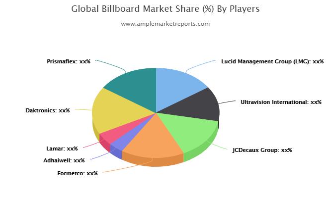 Billboard market