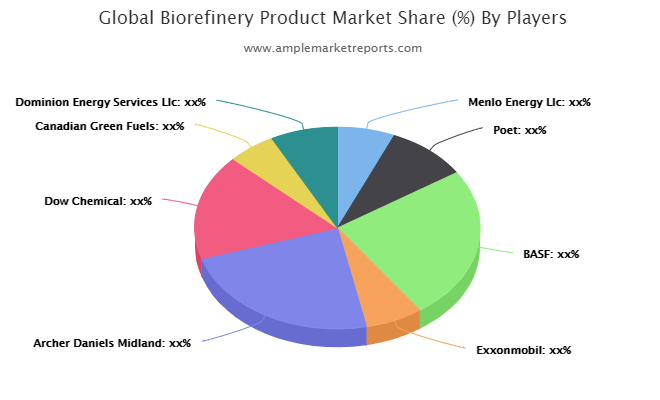 Bio refinery Product market