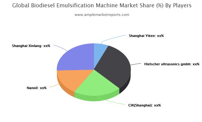 Biodiesel Emulsification Machine Market