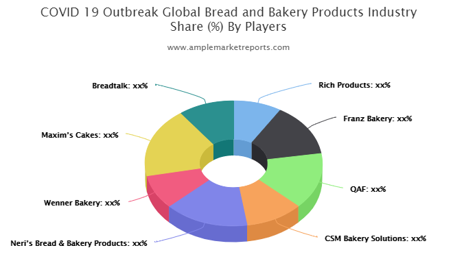 Bread and Bakery Products market