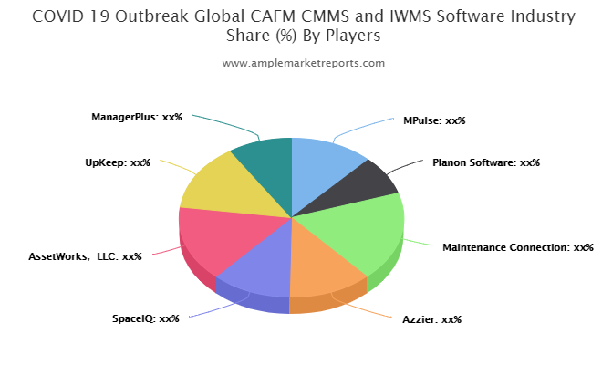 CAFM CMMS and IWMS Software market