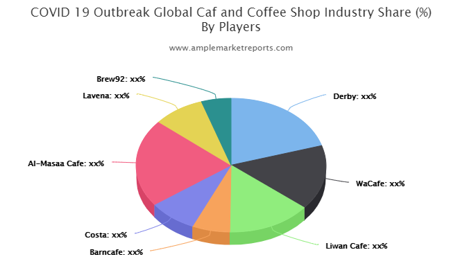 Caf and Coffee Shop market