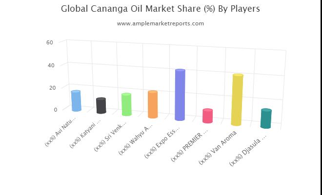 Cananga Oil Market