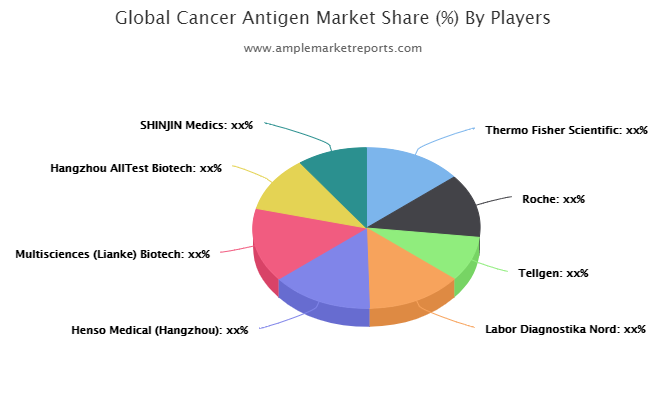 Cancer Antigen Market
