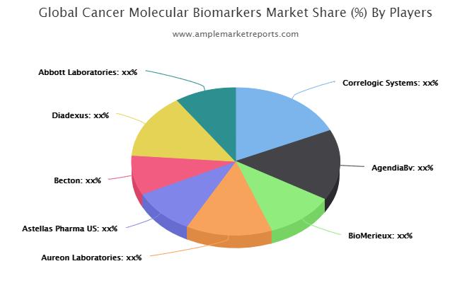 Cancer Molecular Biomarkers Market