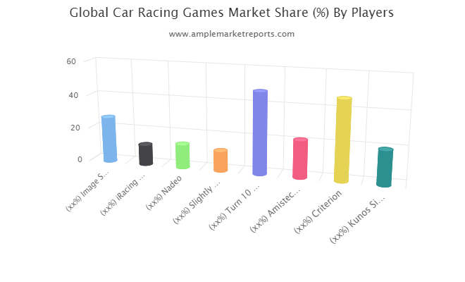 Car Racing Games market