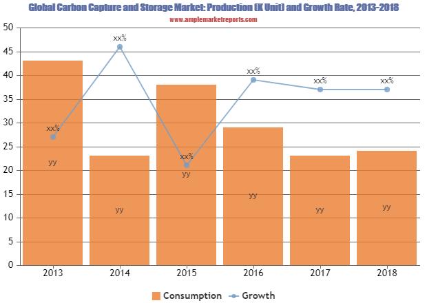 Carbon Capture and Storage market