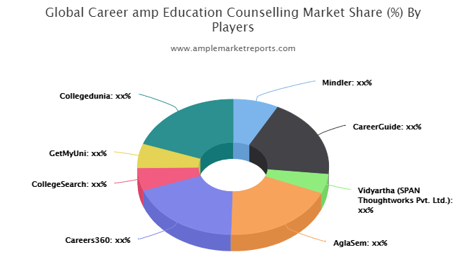 Career & Education Counselling Market