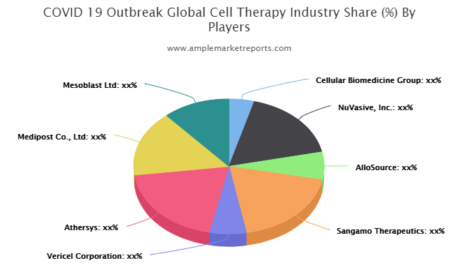 Cell Therapy Market