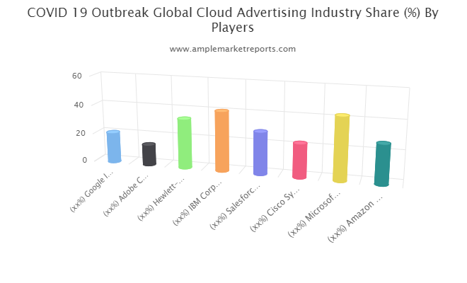 Cloud Advertising Market
