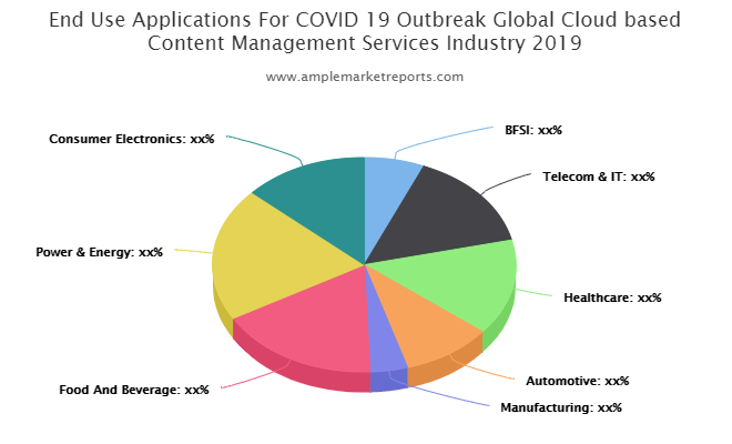 Cloud based Content Management Services Market