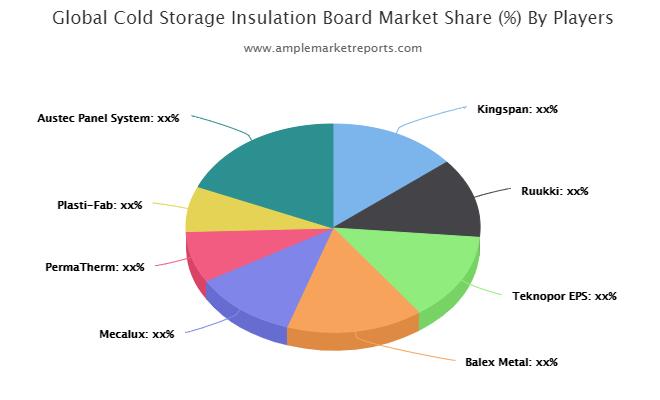 Cold Storage Insulation Board Market