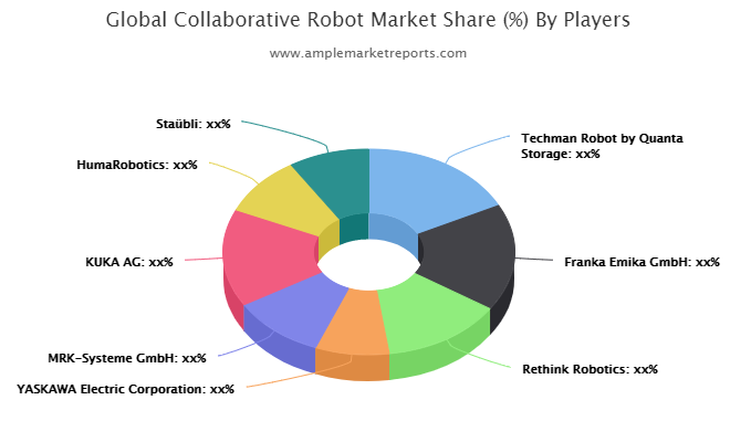 Collaborative Robot market