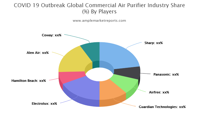 Commercial Air Purifier Market