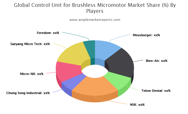 Control Unit for Brushless Micromotor Market