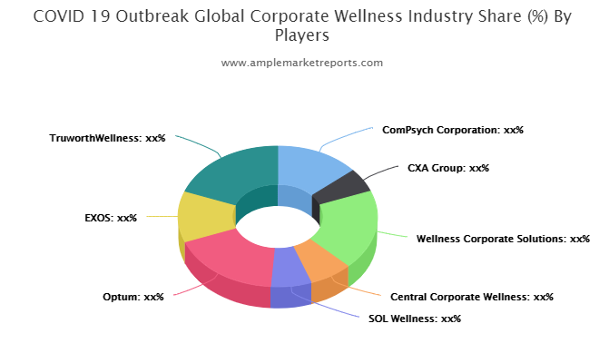 Corporate Wellness Market