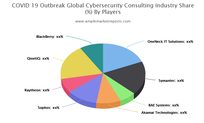 Cybersecurity Consulting Market