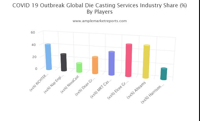 Die Casting Services Market
