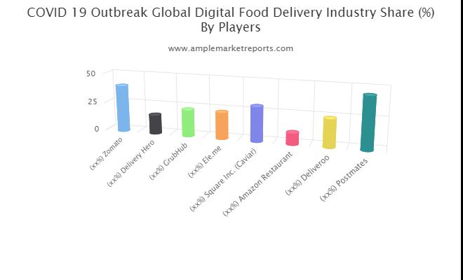 Digital Food Delivery Market