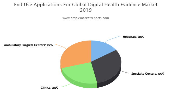Digital Health Evidence market