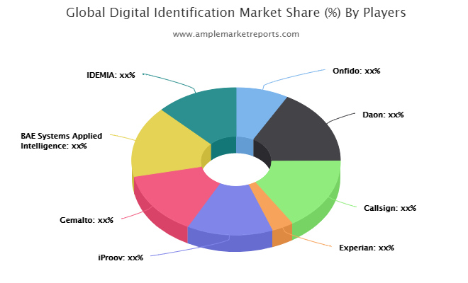 Digital Identification Market