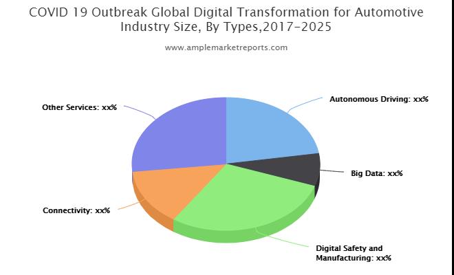 Digital Transformation for Automotive market