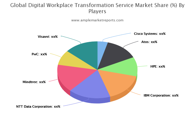 Digital Workplace Transformation Service Market