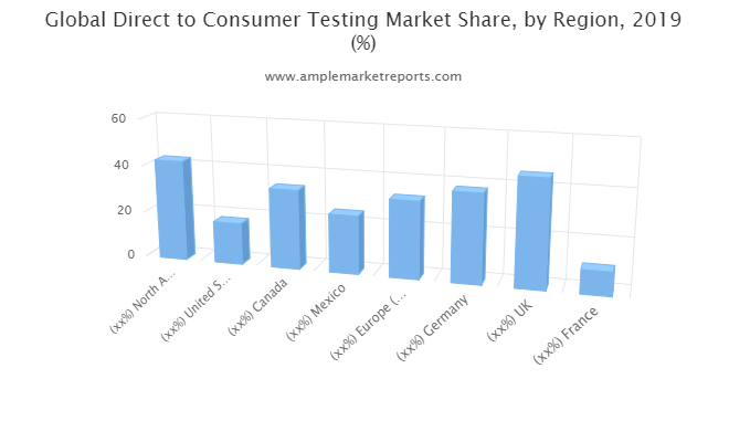 Direct to Consumer Testing Market