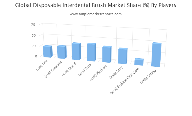 Disposable Interdental Brush Market