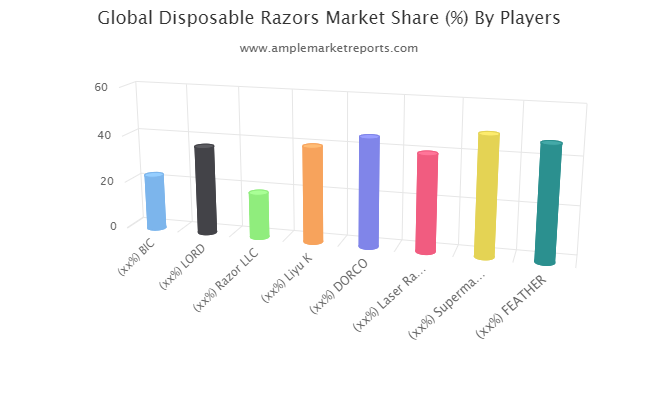 Disposable Razors market