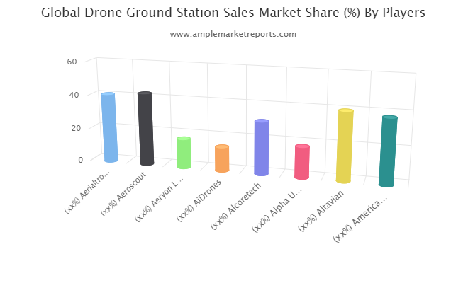 Drone Ground Station Sales market