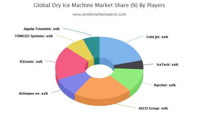 Dry Ice Machine market