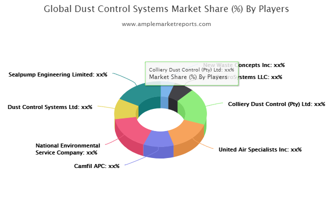 Dust Control Systems market